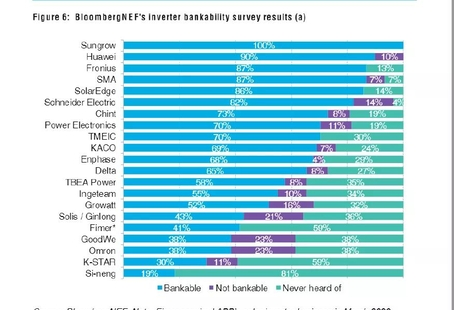 Bloomberg Announces Inverter Bankable Ranking Sungrow Ranks Top Again